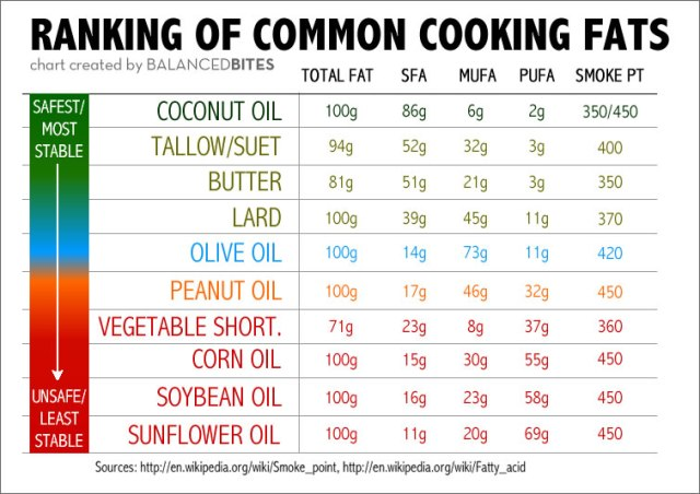 BalancedBites_CookingFats2
