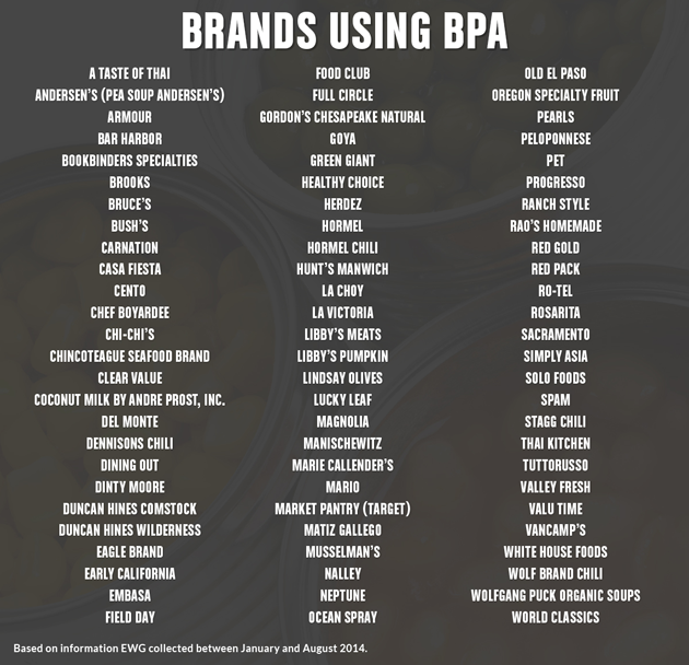 BPA-Chart_0